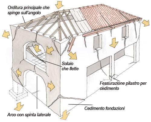 Risolvere i muri crepati - Bricoportale: Fai da te e bricolage