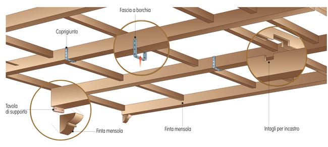 Controsoffitti in legno prezzi for Bricoman travi in legno