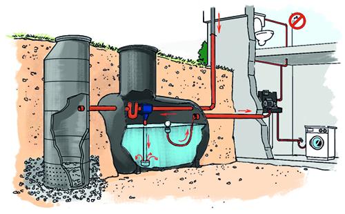 cisterna per uso domestico