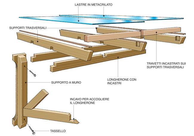 Tettoia fai da te legno 7 foto descritte passo passo e for Progetti in legno da realizzare