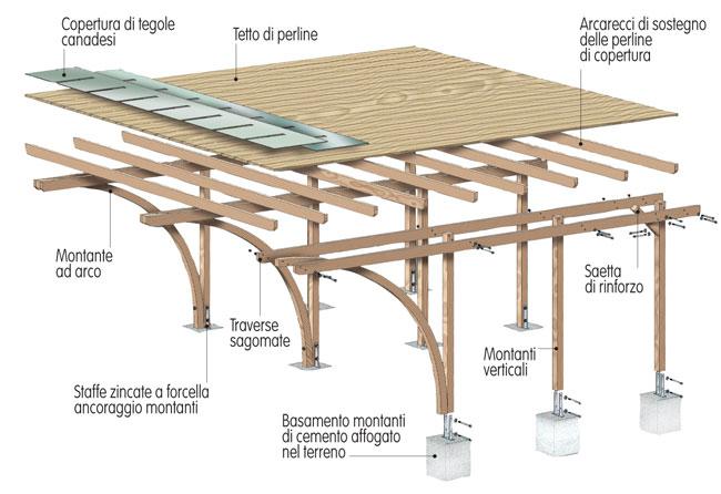Carport in legno progetto e installazione bricoportale for Carport 2 posti