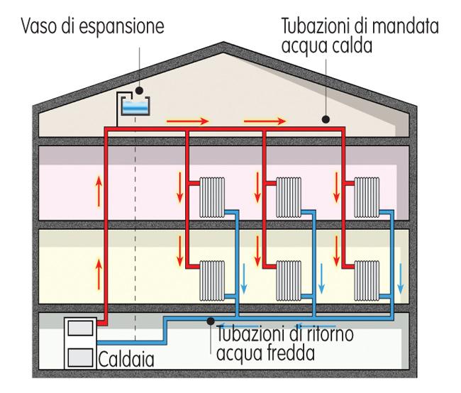 Impianto termoidraulico tipologie di installazione for Tipi di riscaldamento