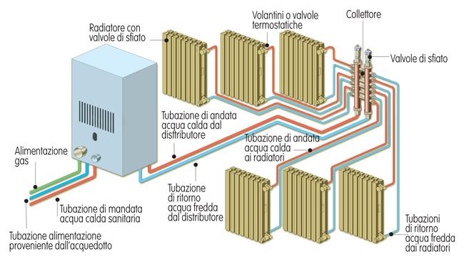 Impianto termoidraulico tipologie di installazione for Radiatori dwg