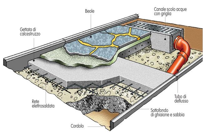 Pavimentazione fai da te con beole guida alla posa - Pavimentazione cortile esterno ...