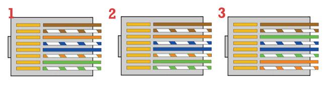 configurazione cablaggio ethernet