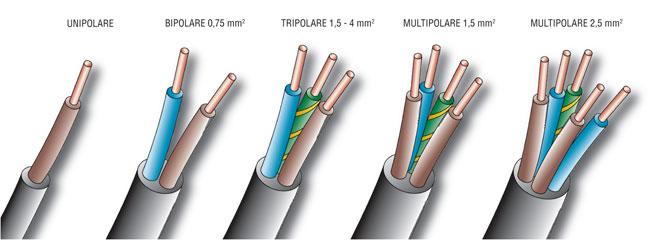 Cavo elettrico trifase