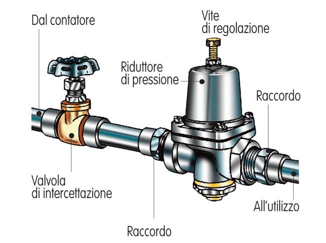 riduttore di pressione