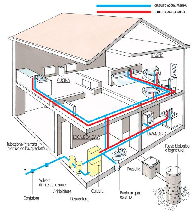 Schema scarico bagno idee creative e innovative sulla for Impianto idraulico casa schema