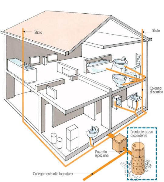 Come è strutturato un impianto di scarico domestico
