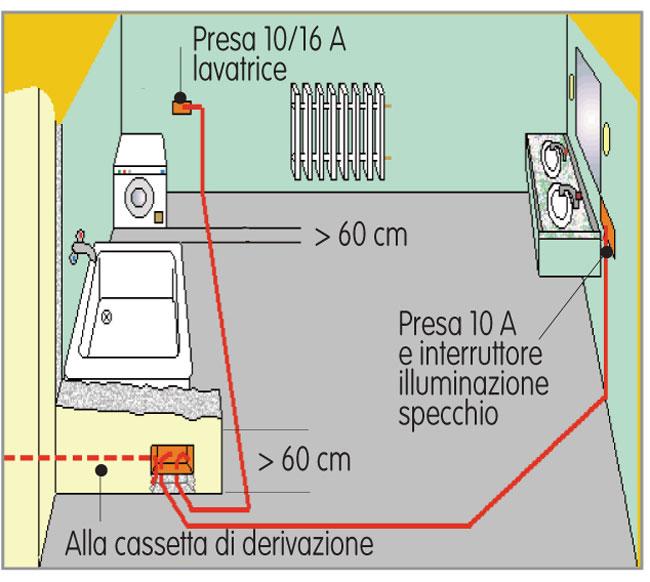 Come progettare l 39 impianto elettrico del bagno - Impianto elettrico di casa ...