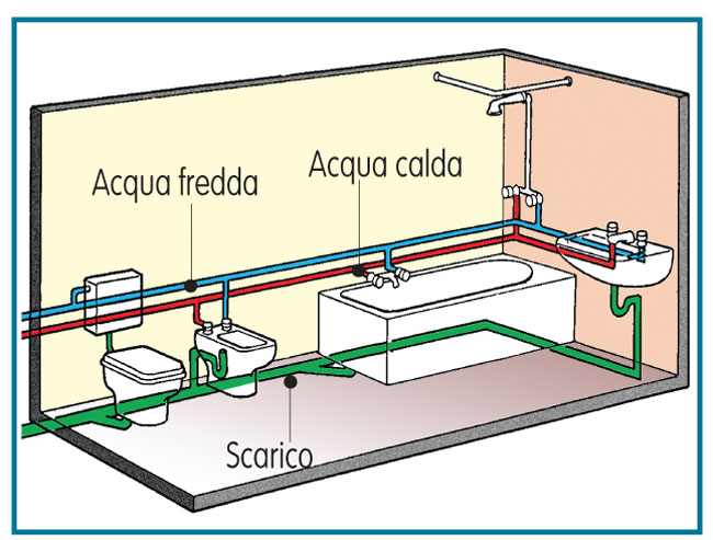 Impianto idraulico bagno bricoportale fai da te e bricolage - Schema impianto scarico bagno ...