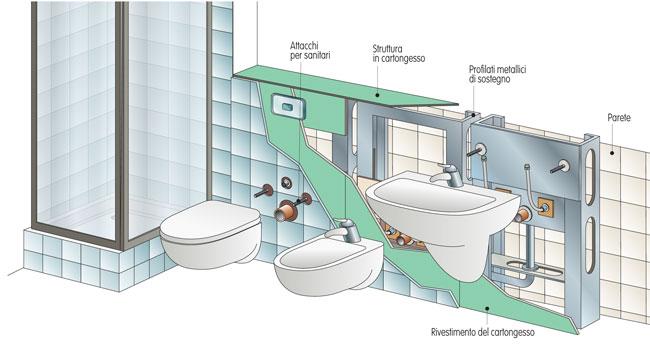 Come eseguire il montaggio dei sanitari sospesi guida - Aspiratore bagno senza uscita esterna ...
