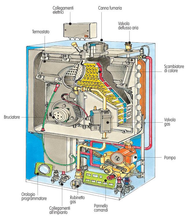 Manutenzione della caldaia bricoportale fai da te e - Caldaia da interno ...
