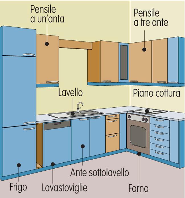 Montaggio pensili cucina - Bricoportale: Fai da te e bricolage
