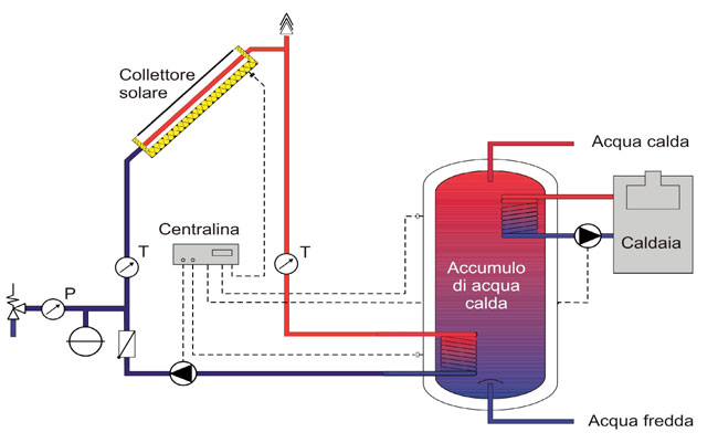 Installazione Scaldabagno Fai Da Te : Impianto solare termico fai da te guida completa per non