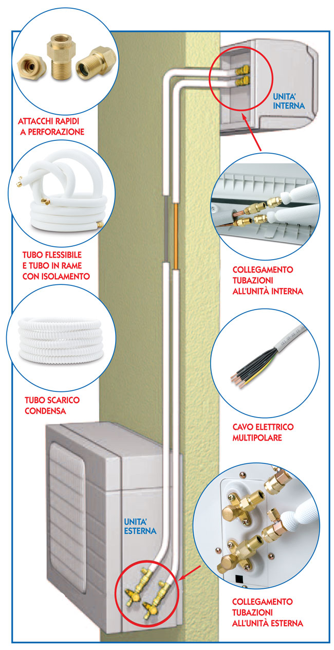 Come installare un condizionatore in kit senza chiamare un for Climatizzatore casa