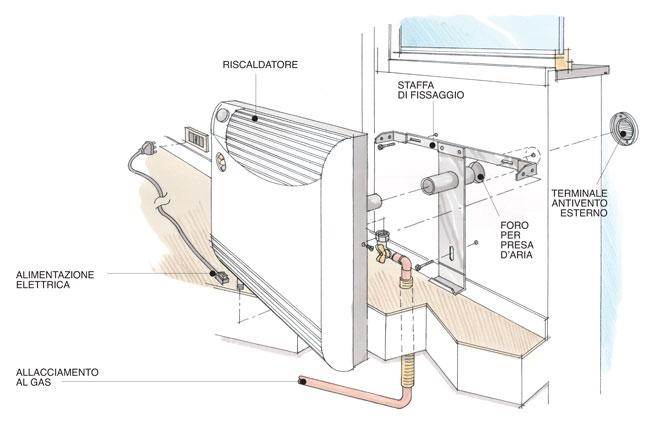 Termoconvettore a gas installazione e impianto bricoportale fai da te e bricolage - Impianto idraulico casa prezzo ...
