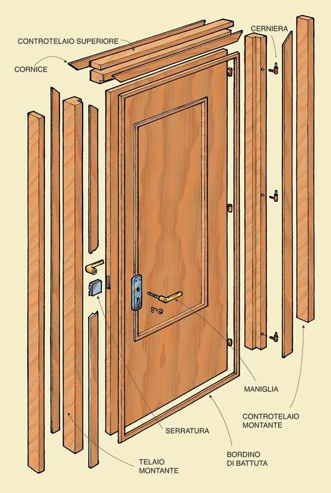 Tipi di porte i modelli pi diffusi e i tipi di apertura for Diversi tipi di case da costruire