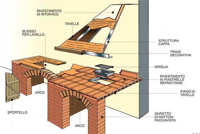 Angolo cottura in muratura fai da te | 25 passaggi illustrati