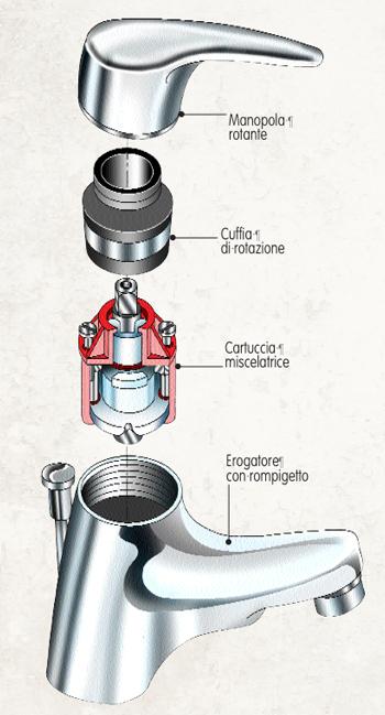 Disegno di un rubinetto - Pulire tubi lavandino cucina ...