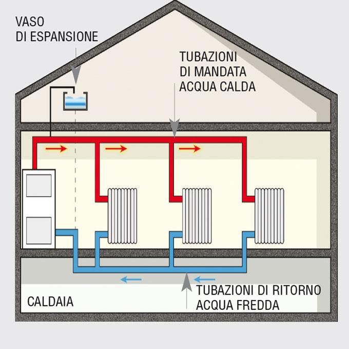 Impianto di riscaldamento come si sviluppa for Isolamento del tubo di rame dell acqua calda