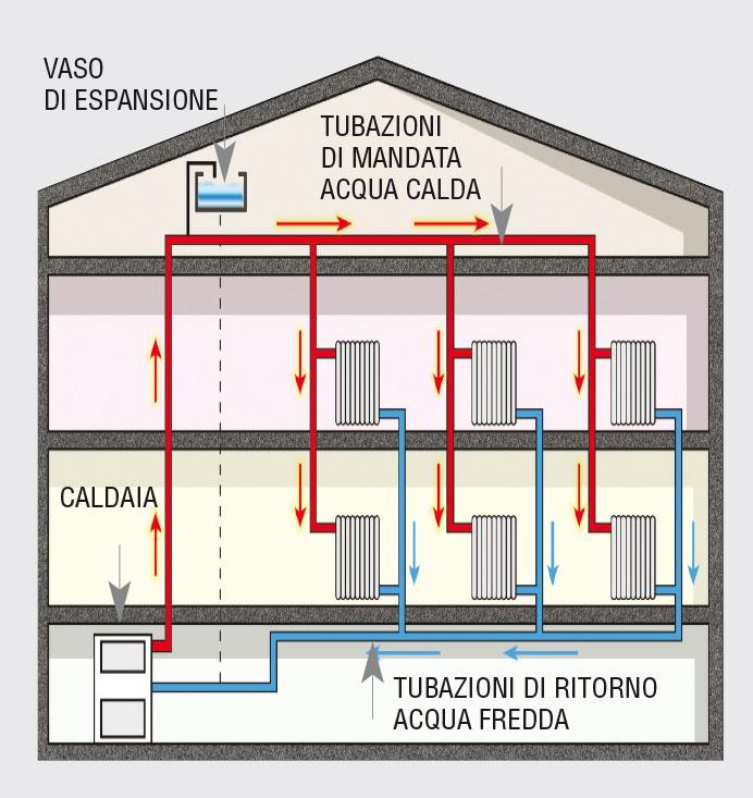 Impianto di riscaldamento come si sviluppa for Serbatoio di acqua calda in rame