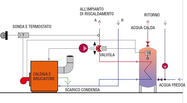 Impianto di riscaldamento come si sviluppa - Stufe a pellet per termosifoni e acqua calda prezzi ...
