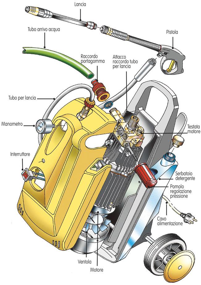 disegno idropulitrici
