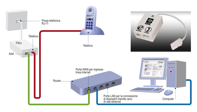 impianto telefonico schema