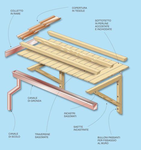 Costruire una pensilina in legno