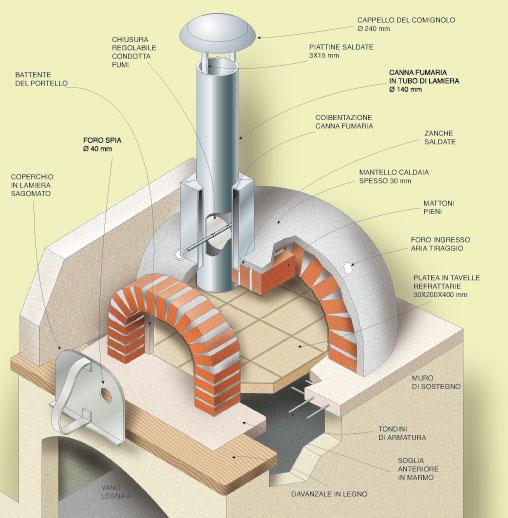 Forno a legna come costruirlo fai da te bricoportale fai da te e bricolage - Cucinare con il forno a legna ...