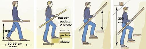 Regole base per la progettazione della scala - Alzata scale interne ...
