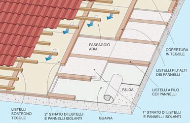 Tetto Ventilato Bricoportale Fai Da Te E Bricolage