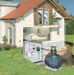 recupero acqua piovana e sostenibilità
