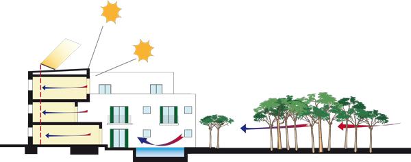 strutture aggettanti sostenibiltà