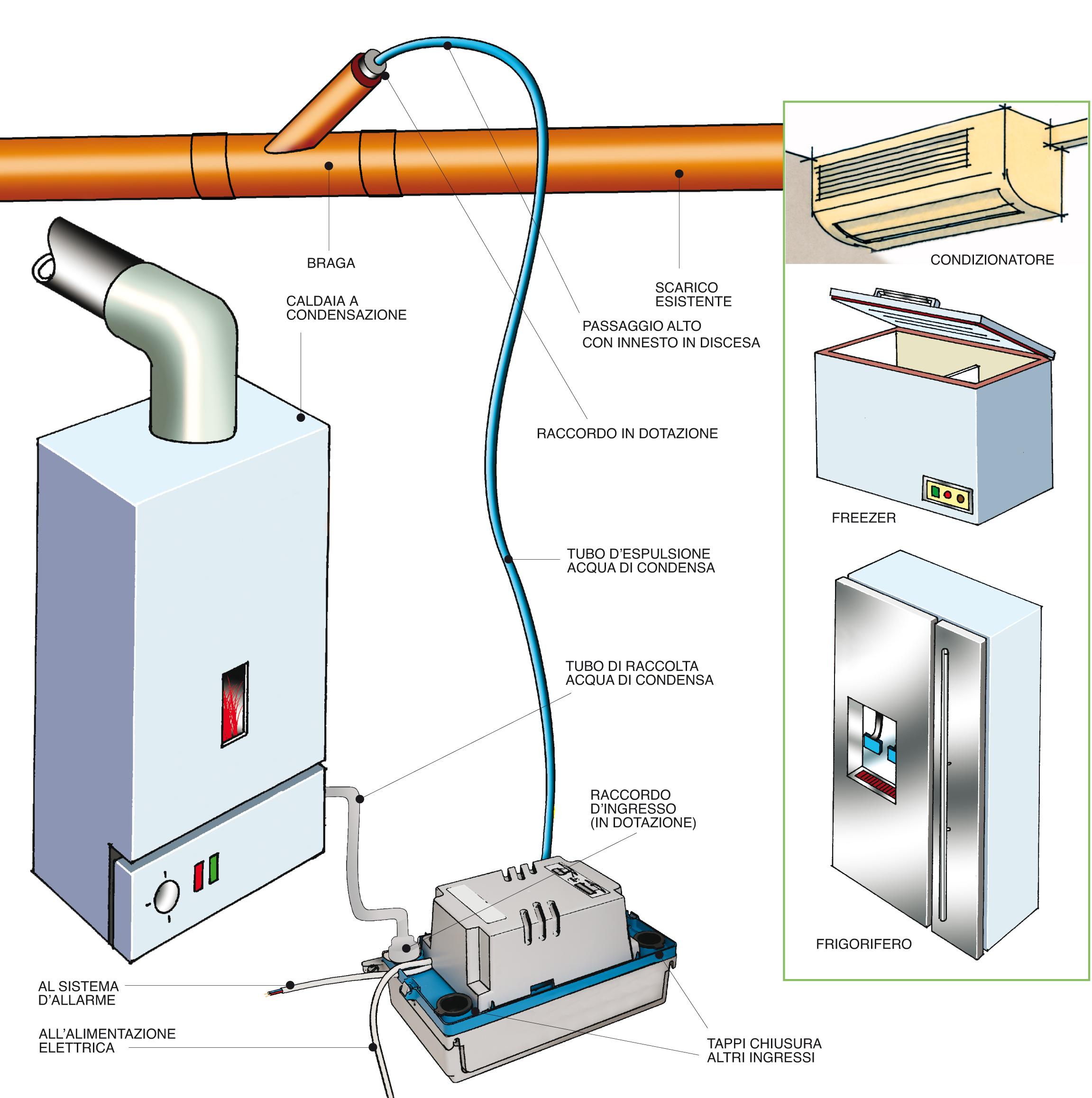 Come installare una pompa per condensa bricoportale fai - Condizionatore perde acqua dentro casa ...