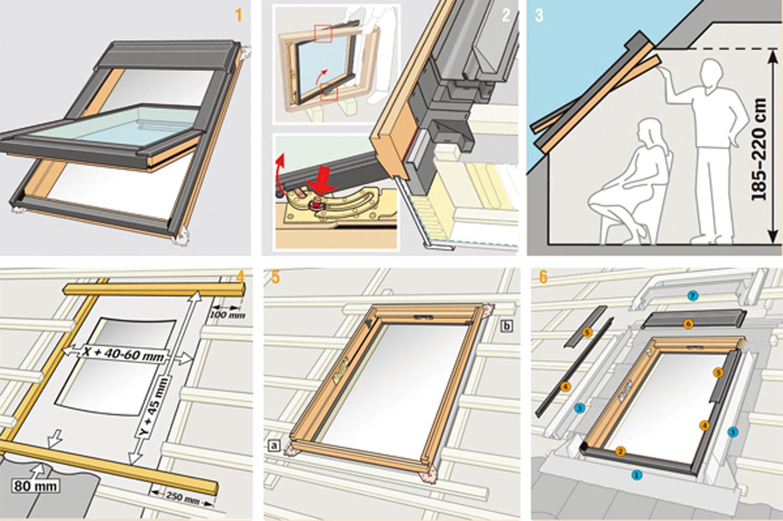 Finestre per tetti velux panoramica e approfondimento - Dimensioni finestre velux ...