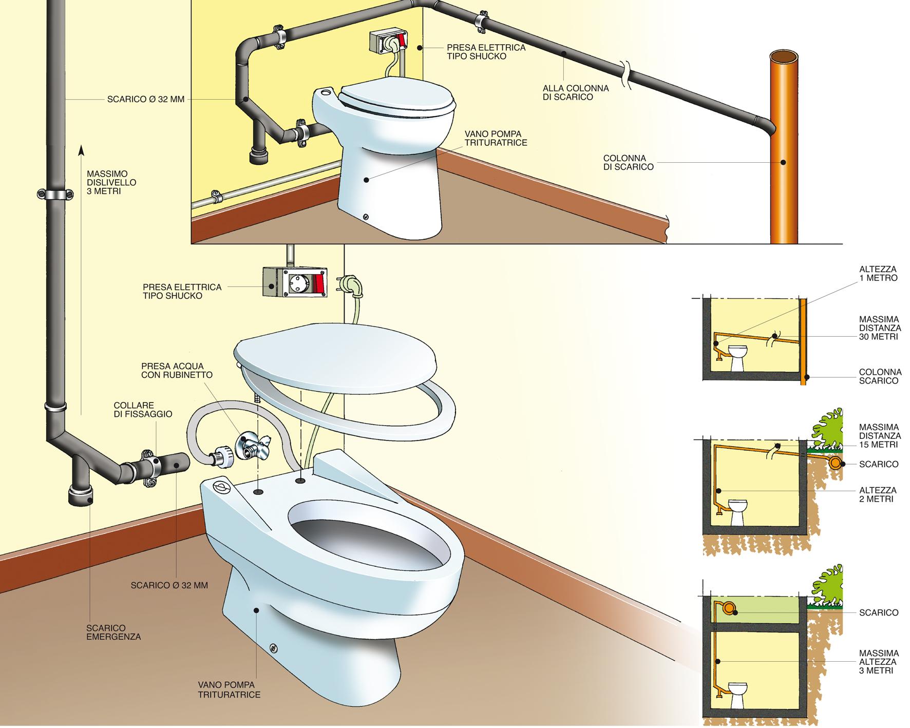 Come installare un trituratore wc bricoportale fai da te e bricolage - Schema impianto scarico bagno ...