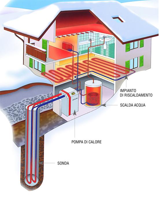 Impianto geotermico bricoportale fai da te e bricolage for Impianto di riscaldamento con pompa di calore