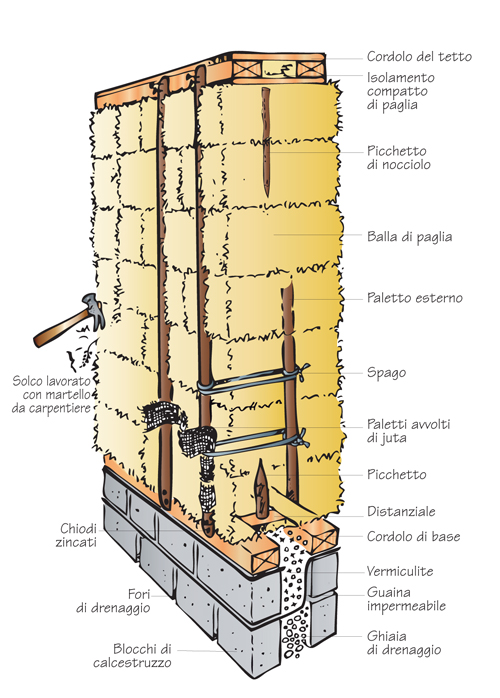 struttura casa di paglia
