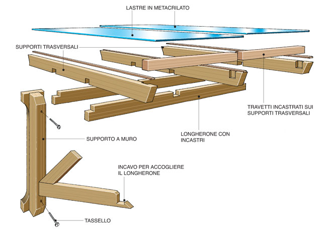 Tettoia fai da te legno 7 foto descritte passo passo e for Tettoia inclinata del tetto