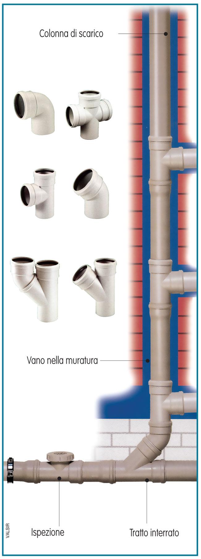 Rifare Impianto Idraulico Casa come è strutturato un impianto di scarico domestico