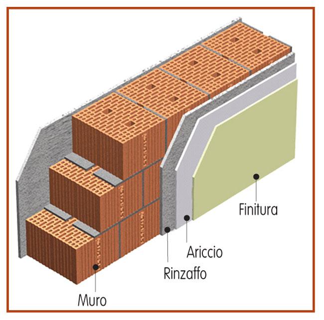 disegno muro in sezione