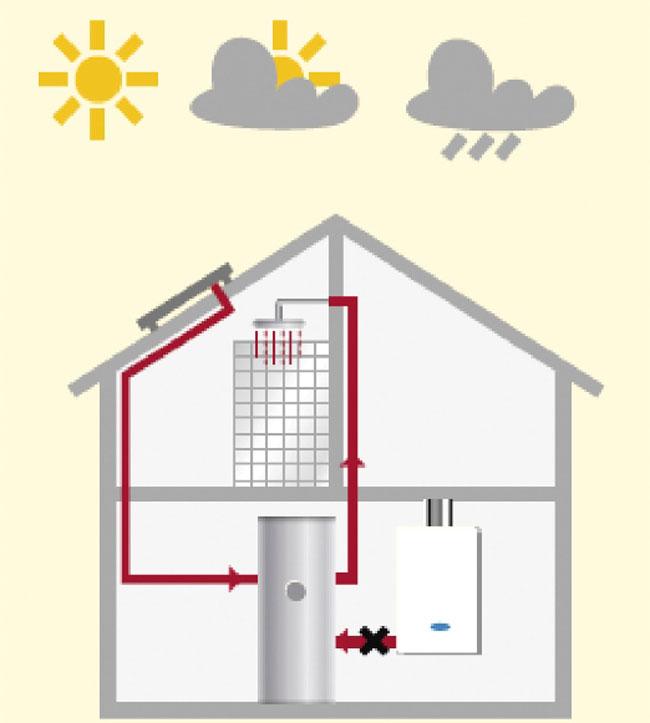 Tipi di caldaie bricoportale fai da te e bricolage for Diversi tipi di case da costruire
