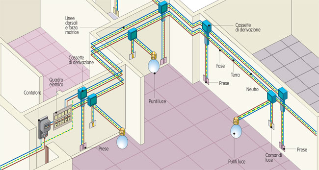 Impianto elettrico fai da te video guida illustrata for Schema impianto elettrico casa