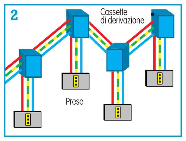 Impianto elettrico fai da te video guida illustrata - Realizzare impianto elettrico casa ...