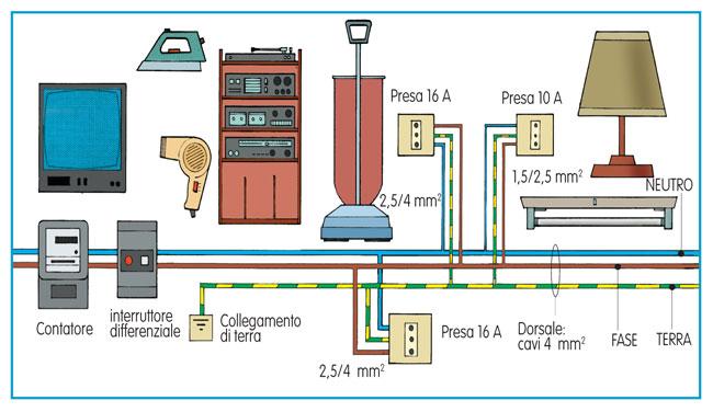 sezione cavi elettrici