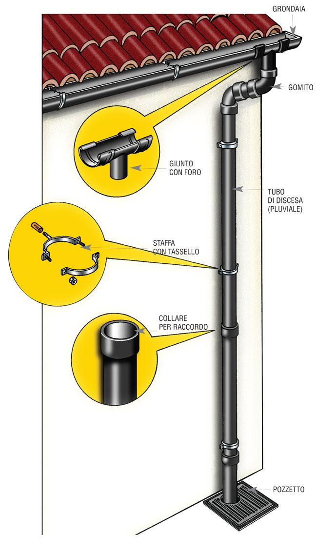 Guida completa all 39 installazione di una grondaia for Collegamento del tubo di rame al pvc