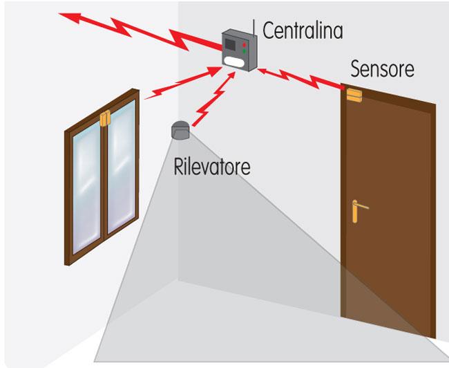 rilevatori, rilevatori di movimento, rilevatore monossido di carbonio, rilevatore di fumo, rilevatore di gas, sicurezza