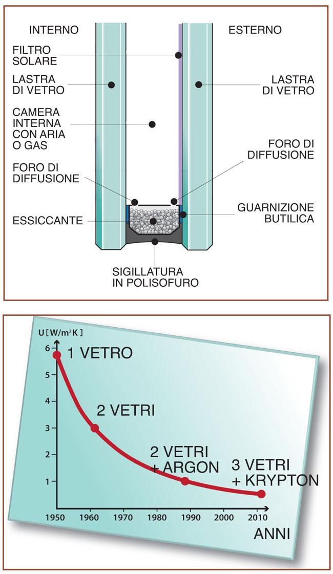 vetrocamera 3
